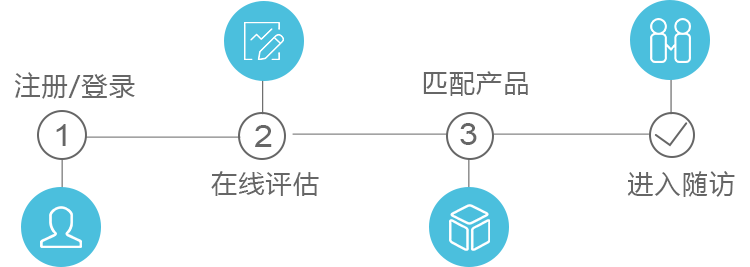 服务流程图